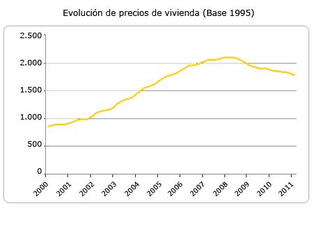 Property Prices Evolution - Spain: a land of opportunities for overseas investors?
