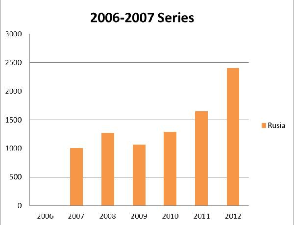 Russian buyers - Russian buyers rank third in 2012 overseas in Spain