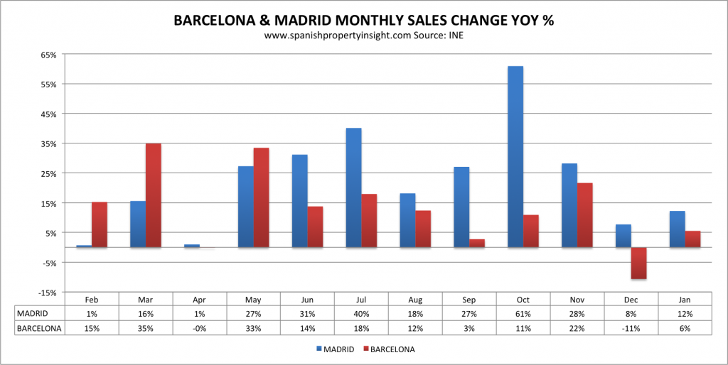 ine bcn madrid yoy jan 2018 1024x514 1024x514 - The political uncertainty in Barcelona has conditioned its real estate market in the latest months